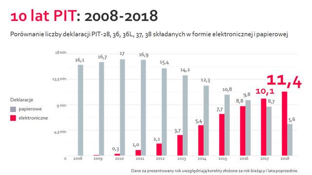 Popularność elektronicznego rozliczenia PIT